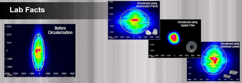 Beam Circularization Lab Fact