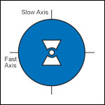 Bow-Tie, PM Fiber, 980 - 1550 nm