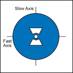 Bow-Tie, PM Fiber, Bend- and Temperature-Insensitive , 800 - 1000 nm