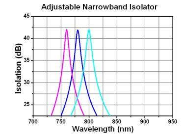 Adjustable Narrowband