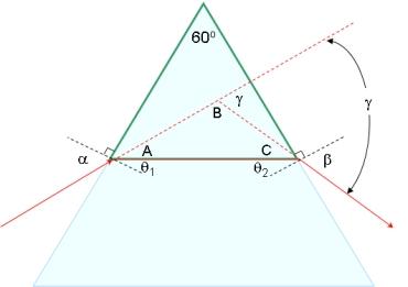 Minimum Angle of Deviation Figure 2