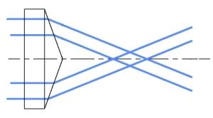 Axicon Diagram