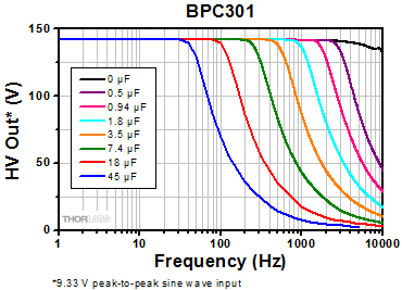 BPC301 Frequency Response