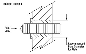 Threaded Bushing Application