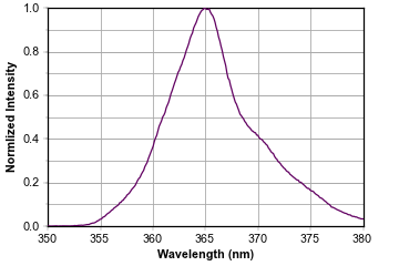 Typical Emission Spectrum of the CS2010 LED