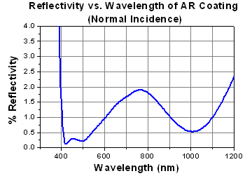 DM AR Coating Curve