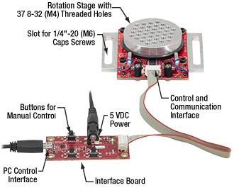 The Connected Components of the ELL8K Rotation Stage Bundle