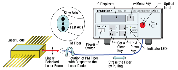 PM Fiber Alignment