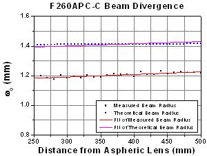 F260APC-C Beam Divergence