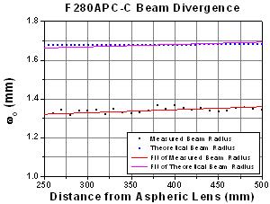 F280APC-C Beam Divergence