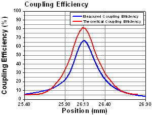 F280APC-C Coupling Efficiency