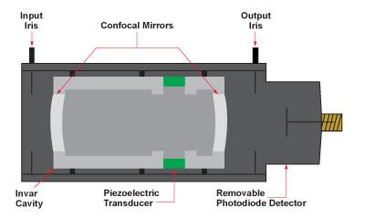 diagram of Fabry Perot Interferometer