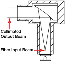 Reflective Collimator Cross Section