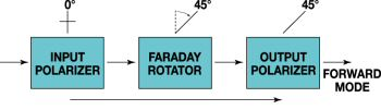 Drawing of Forward Direction Through an Isolator