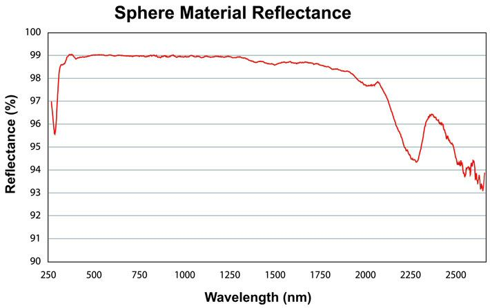 Sphere Material Reflectance