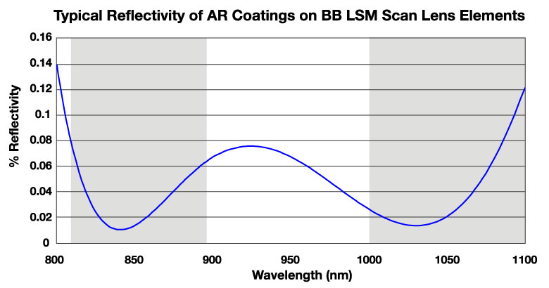 LSM BB AR Coating