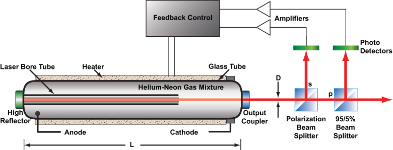 Stabilization System Schematic