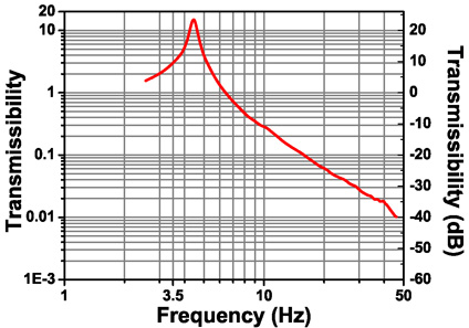 transmissibility plot for passive vibration isolation optical table supports