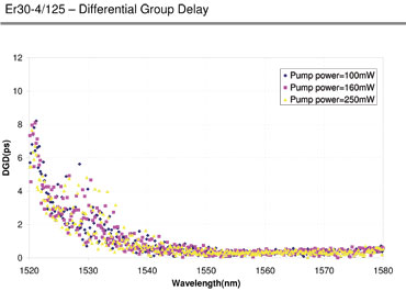 Differential group delay for ER30