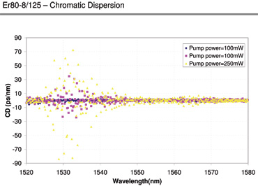 Chromatic Dispersion for ER80