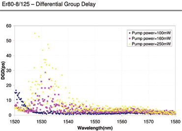 Differential Group Delay for ER80