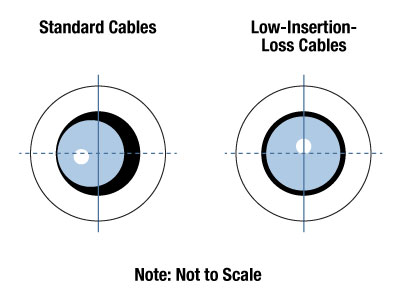 Standard Cables vs LIL Cables