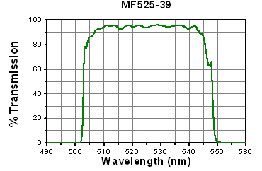 Transmission versus wavelength for emission filter