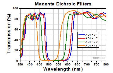 Magenta Transmission Plot