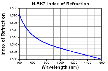 BK7 Index of Refraction