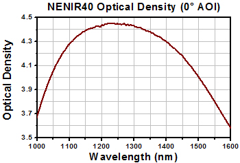 NIR ND Filter Optical Density