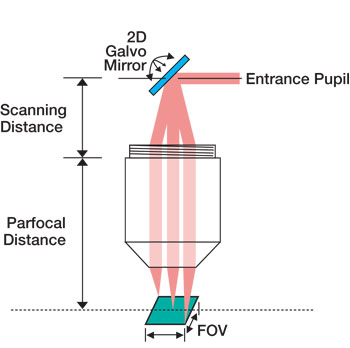 2d galvo mirror schematic
