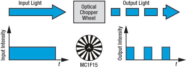 Optical Chopper Operation