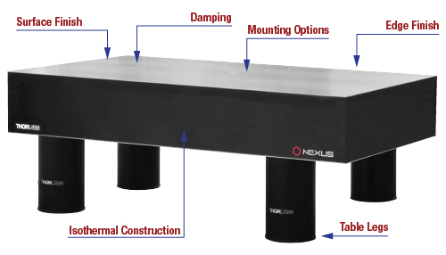 Nexus table and Frame