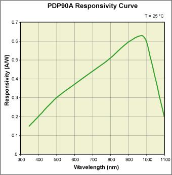 PDP Responsivity