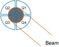 Seqmented-Quadrant PSD