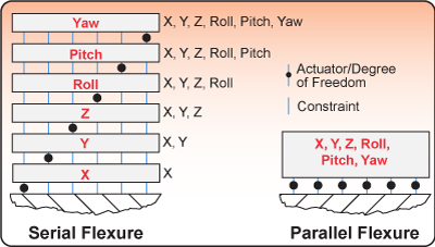 Comparison of serial to parallel flexure designs