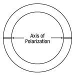 Axis of Polarization