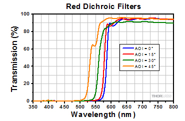 Transmission for Red Dichroic Filters