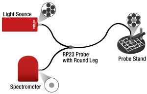 RP23 Configuration