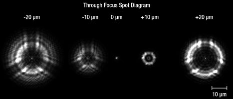 Reflective Objective Spot vs Focus Offset