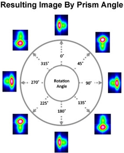 Image Rotation by Prism Angle
