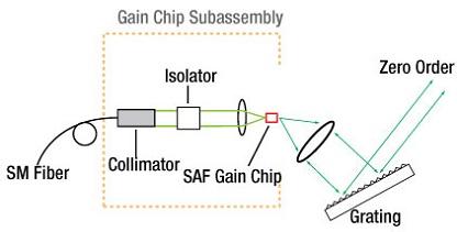 Basic Littrow Configuration