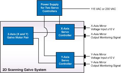 GVS002 Schematic