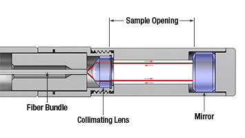 Diffuse Reflection Measurement