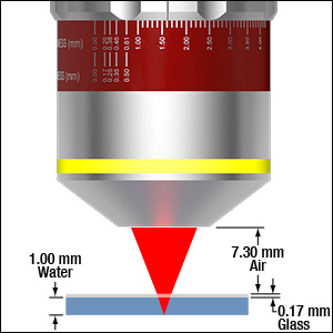 2-Photon Objective Focusing with Spherical Correction