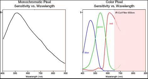 Color and Monochrome Pixil Sensitivity vs Wavelength