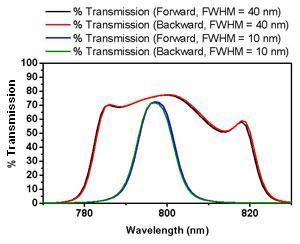 bandpass filter, forward versus backward transmission