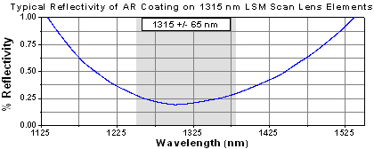 AR curve for LSM-1315 Scan Lenses