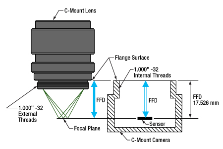 Characteristics of C-mount lens mounts.