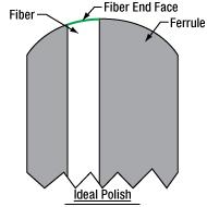 Ideal Fiber Interferogram